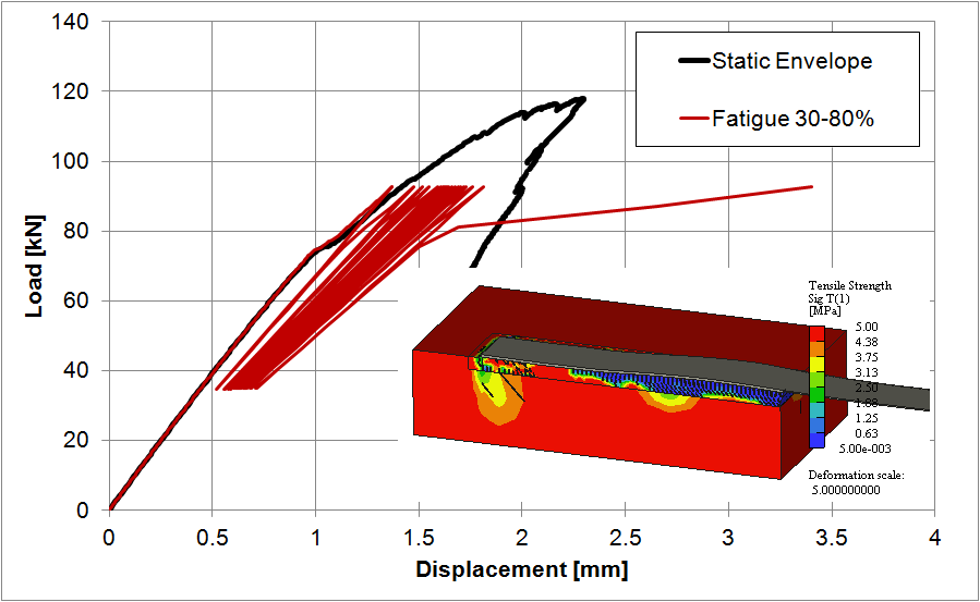high cycle fatigue analysis 3d thesis Rotary bending fatigue analysis of shape memory alloys an extended thermomechanically coupled 3d rate-dependent a shakedown analysis of high cycle fatigue of.